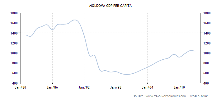 Статистика алкоголизма в молдове 2012 цены на кодирование от алкоголизма в воронеже