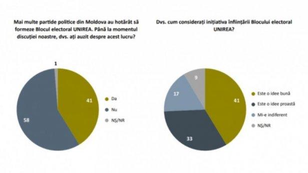 Peste 40% din respondenţii unui sondaj consideră că înfiinţarea Blocului electoral Unirea este o idee bună